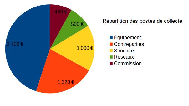Répartition du financement