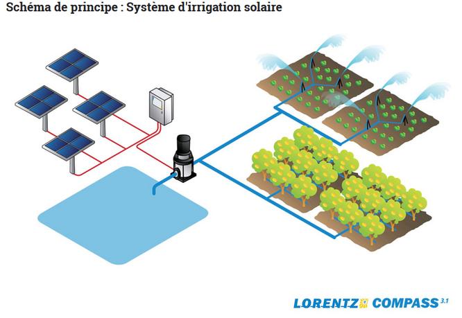 Schema système d'irrigation solaire
