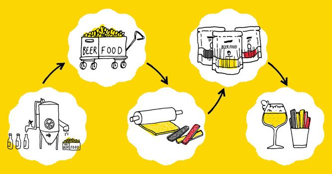 Beerfood - Ecosysteme