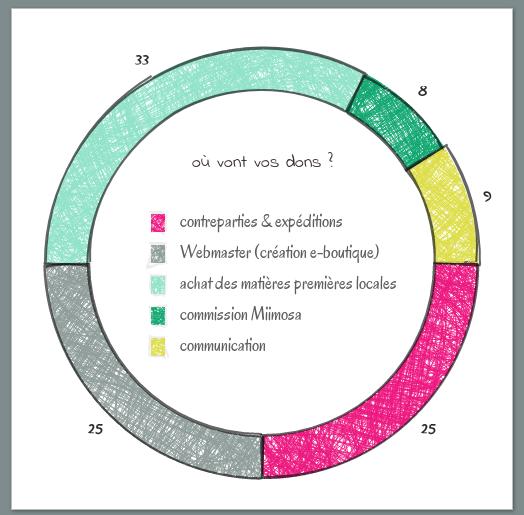 diagramme répartition des dons